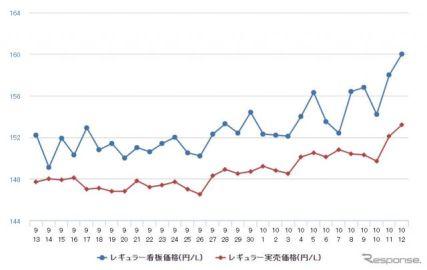レギュラーガソリン、7年ぶりの高値…前週比2.1円高の162.1円
