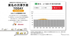 AIで高速道路の渋滞予測、御殿場JCT〜東京ICで実証実験開始