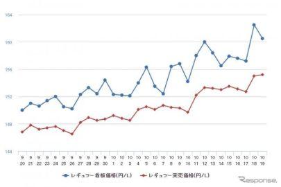レギュラーガソリン、前週比2.5円高の164.6円…7週連続値上がり