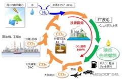カーボンニュートラルな合成燃料、2040年商用化へ 計画始動