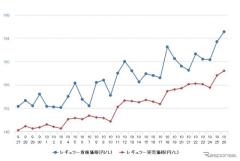 レギュラーガソリン、九州・沖縄で170円突破…全国平均は前週比2.7円高の167.3円